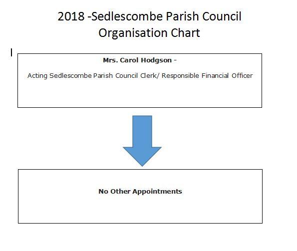 2018 organisation chart sedlescombe parish council